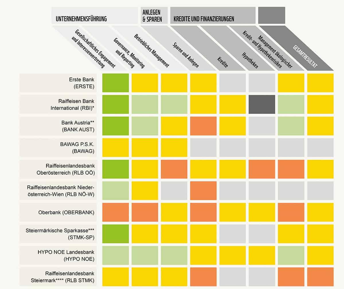 Banken Nachhaltigkeit