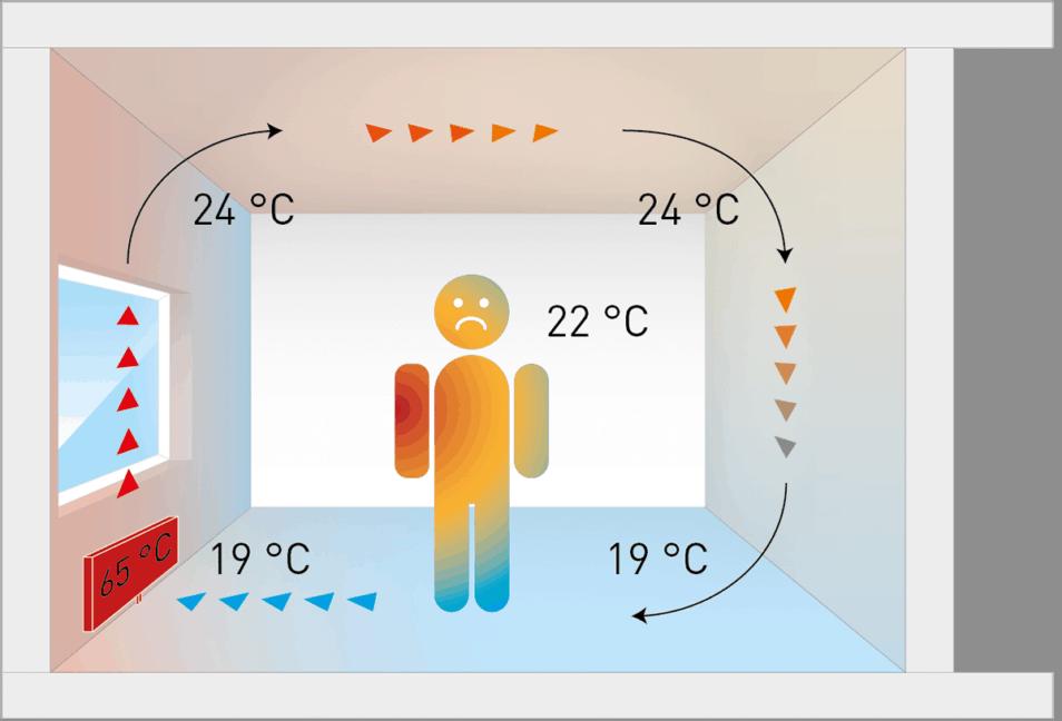 Strahlungswärme vs. Konvektionswärme